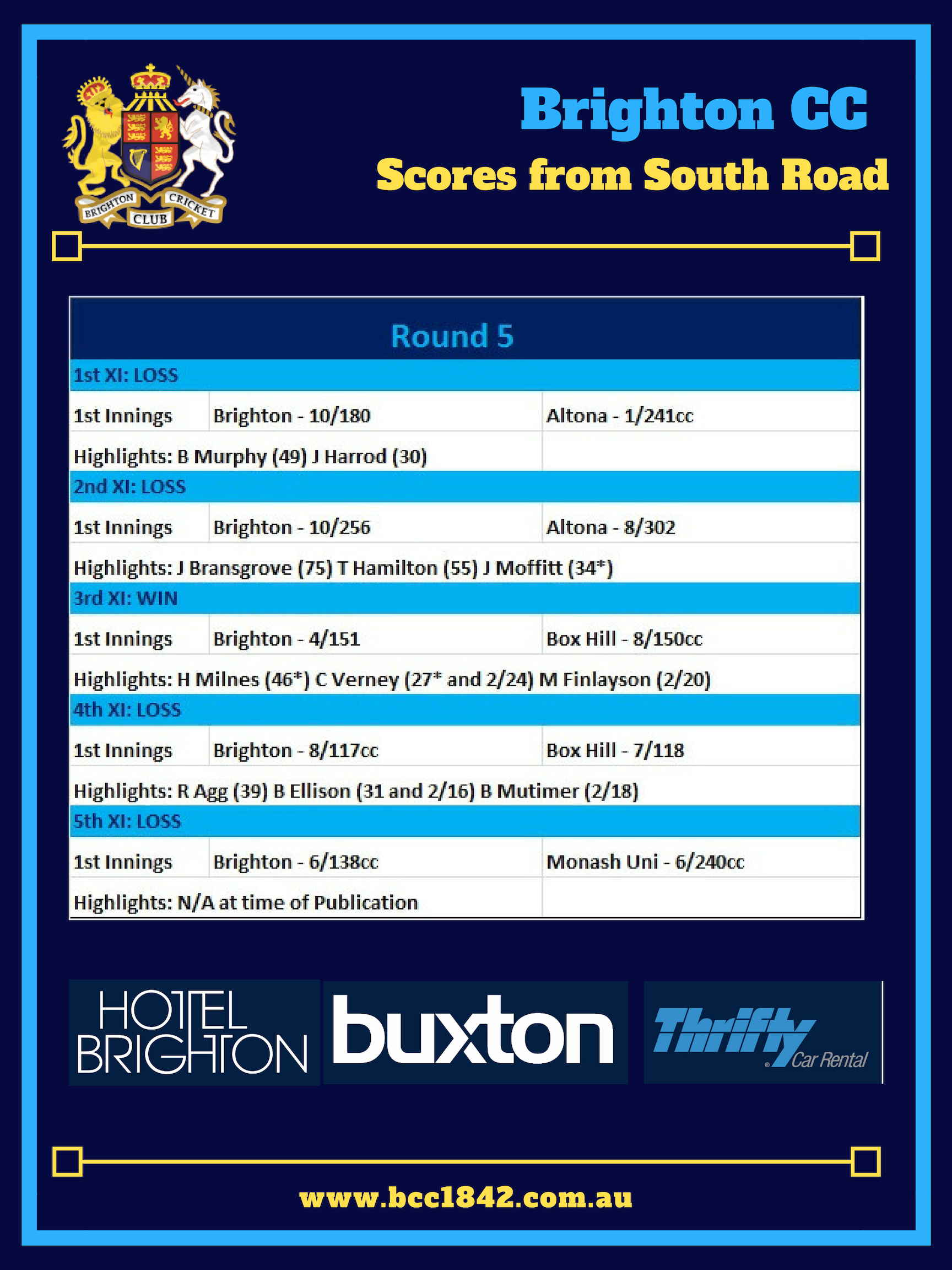 Scores from South Road (R5)