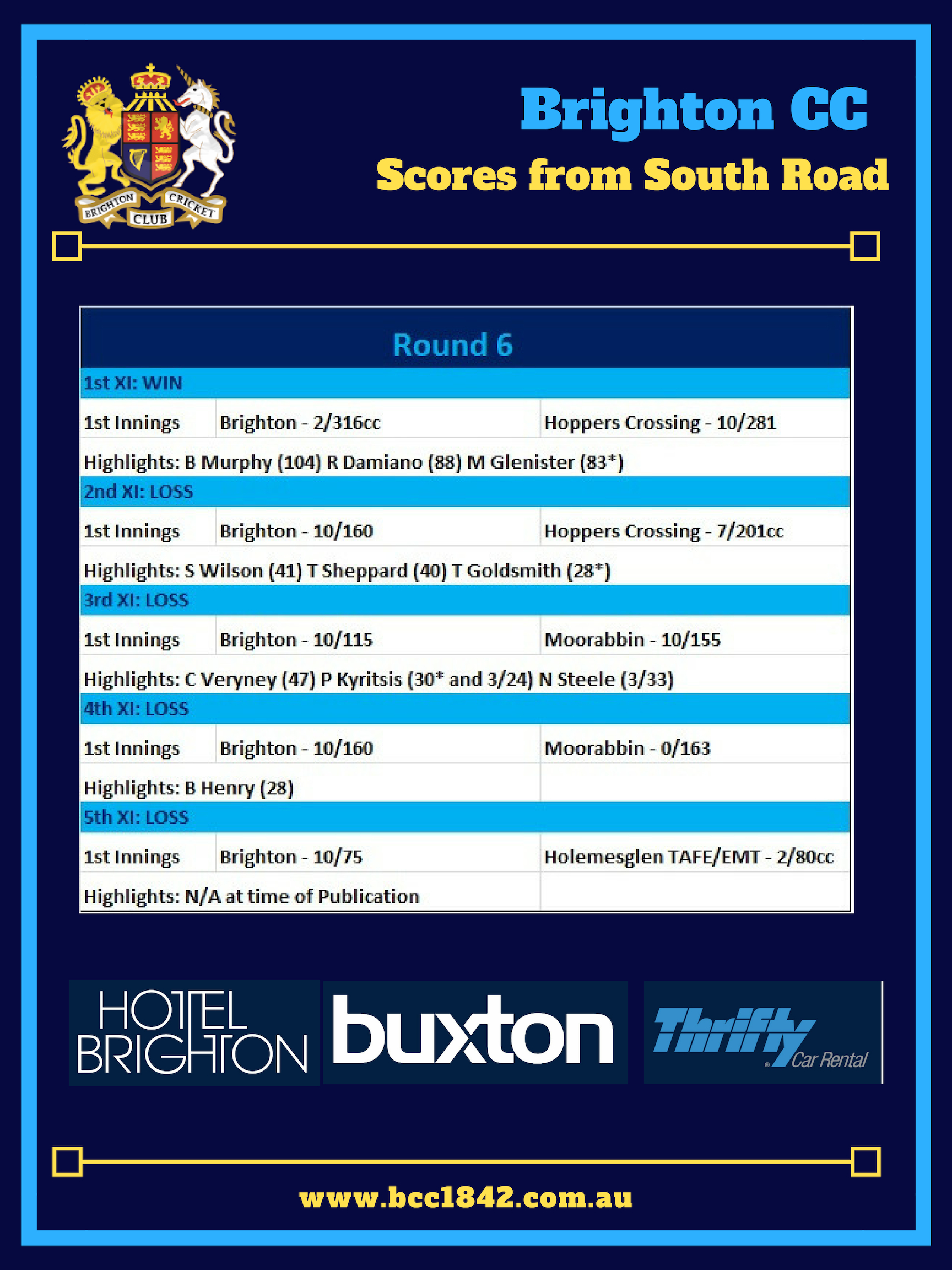Scores from South Road (R6)