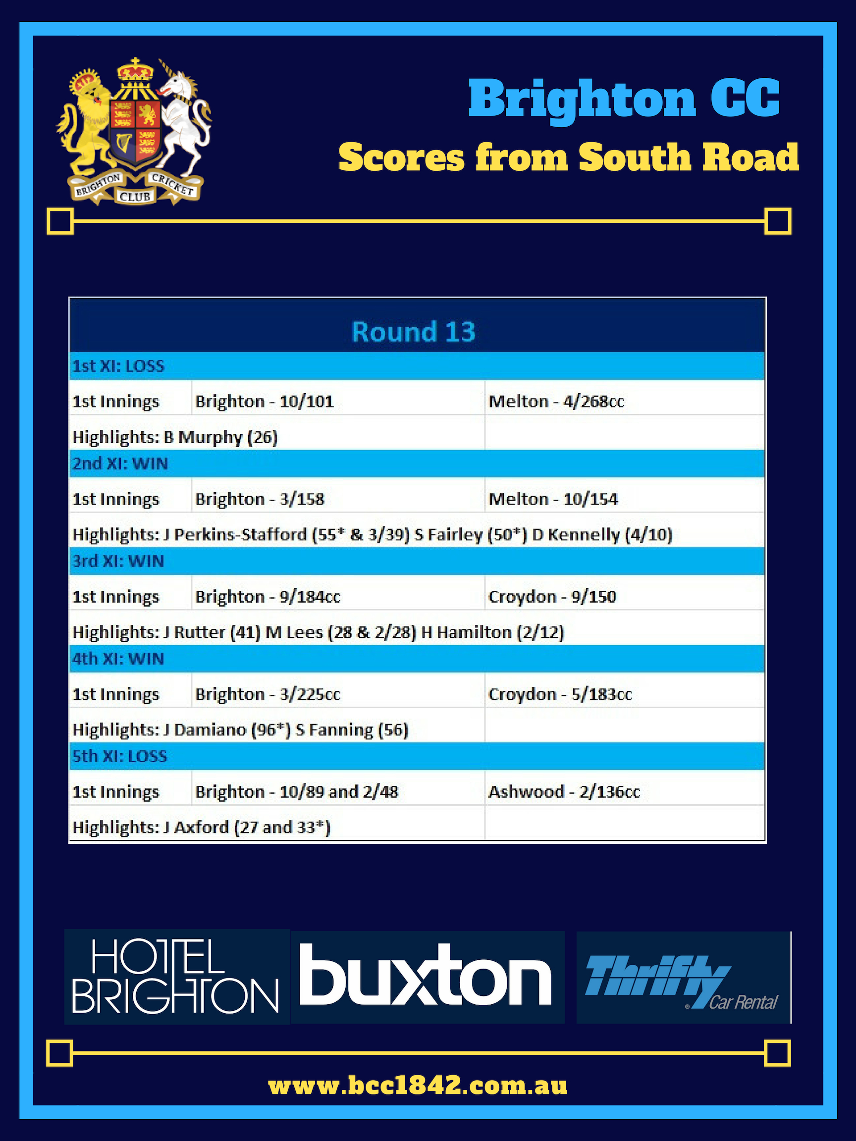 Scores from South Road (11)